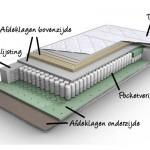 Pocketvering matras van de binnenkant